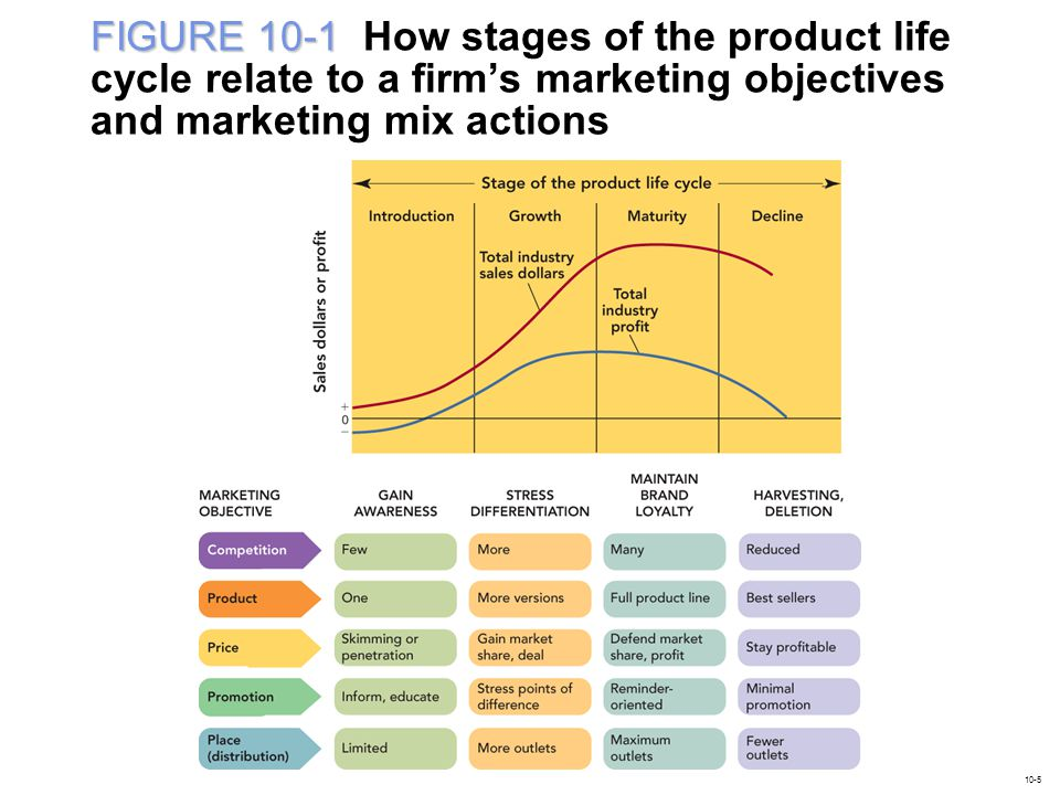 FIGURE 10-1A FIGURE 10-1A Stages of the product life cycle and its total industry sales and total industry profit 10-6