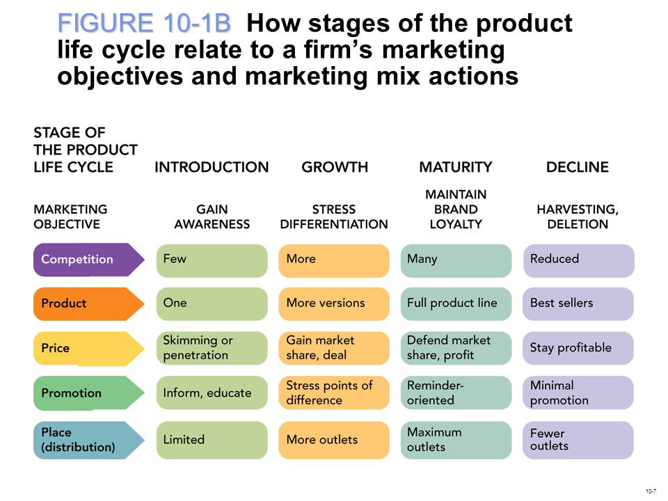 CHARTING THE PRODUCT LIFE CYCLE INTRODUCTION STAGE LO1 Product Life Cycle Primary Demand Selective Demand Skimming Strategy Penetration Pricing Stimulate Trial 10-8