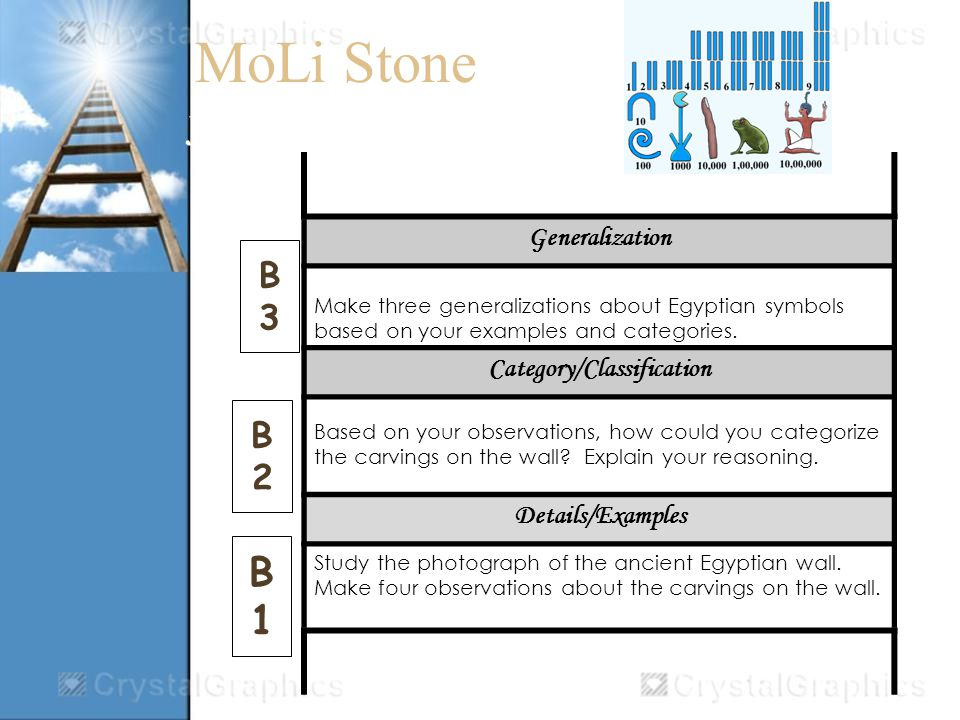 MoLi Stone Jacobs Ladder B Generalization Make three generalizations about Egyptian symbols based on your examples and categories.