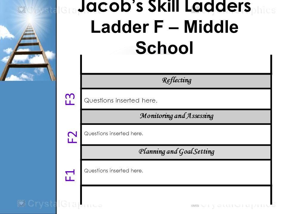 Jacobs Skill Ladders Ladder F – Middle School Reflecting Questions inserted here.