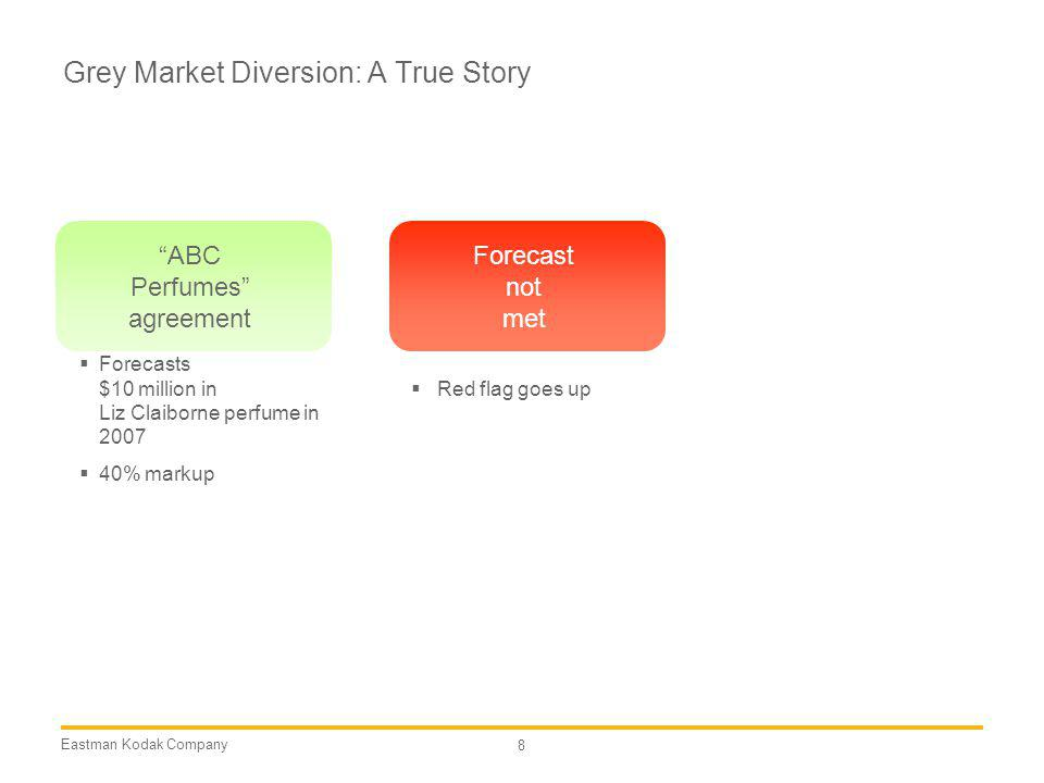Eastman Kodak Company 8 Grey Market Diversion: A True Story Forecasts $10 million in Liz Claiborne perfume in 2007 40% markup ABC Perfumes agreement F