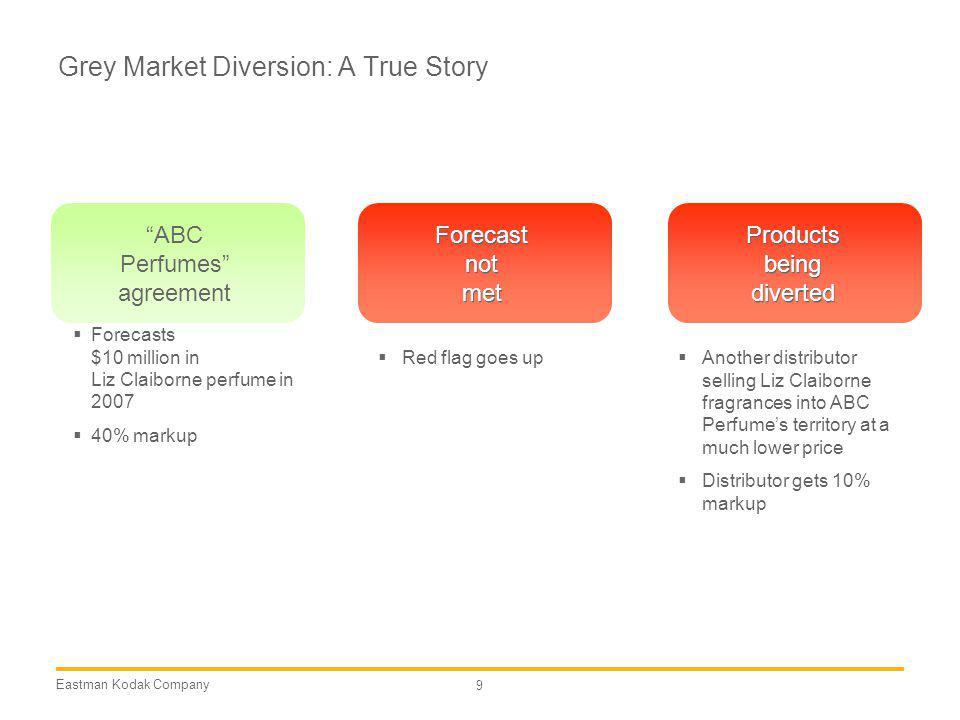 Eastman Kodak Company 9 Grey Market Diversion: A True Story Forecasts $10 million in Liz Claiborne perfume in 2007 40% markup ABC Perfumes agreement P