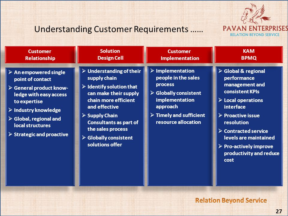 Understanding Customer Requirements …… An empowered single point of contact General product know- ledge with easy access to expertise Industry knowled