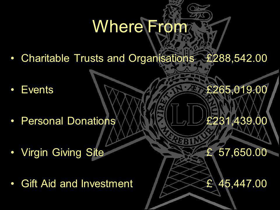 Where From Charitable Trusts and Organisations£288,542.00 Events £265,019.00 Personal Donations£231,439.00 Virgin Giving Site£ 57,650.00 Gift Aid and Investment£ 45,447.00