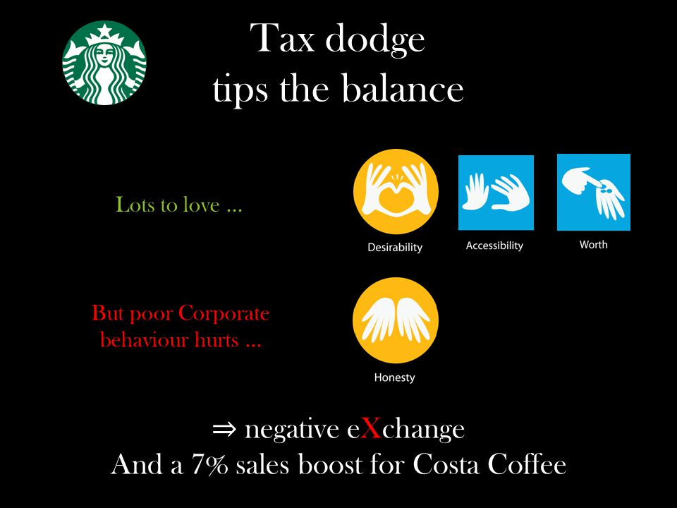 Tax dodge tips the balance Lots to love... But poor Corporate behaviour hurts...