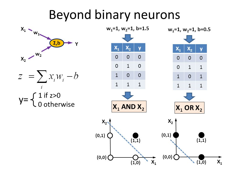 Beyond binary neurons 1 if z>0 0 otherwise y= Σ,b X1X1 w1w1 X2X2 w2w2 Y w 1 =1, w 2 =1, b=1.5 X1X1 X2X2 y 000 010 100 111 X 1 AND X 2 w 1 =1, w 2 =1,