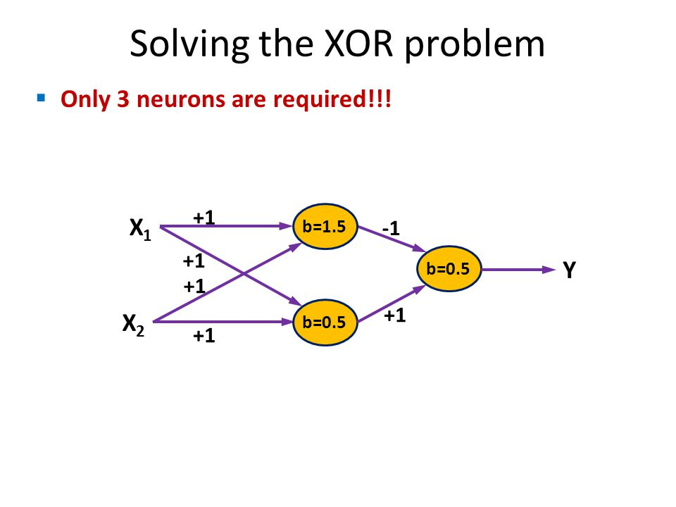Solving the XOR problem Only 3 neurons are required!!! b=1.5 X1X1 X2X2 +1 Y b=0.5 +1 +1