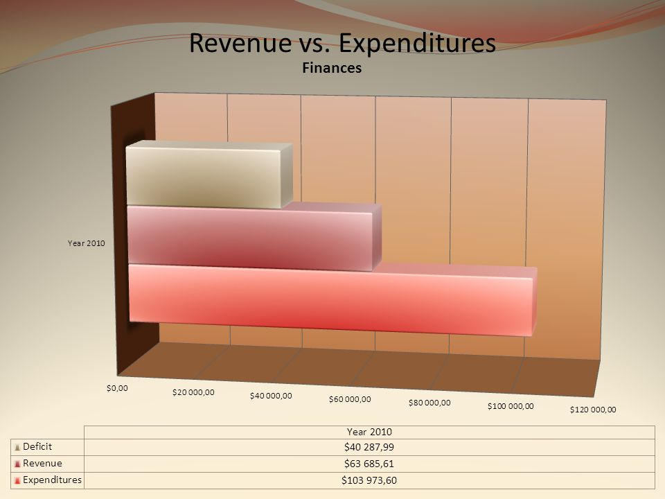 Revenue vs. Expenditures