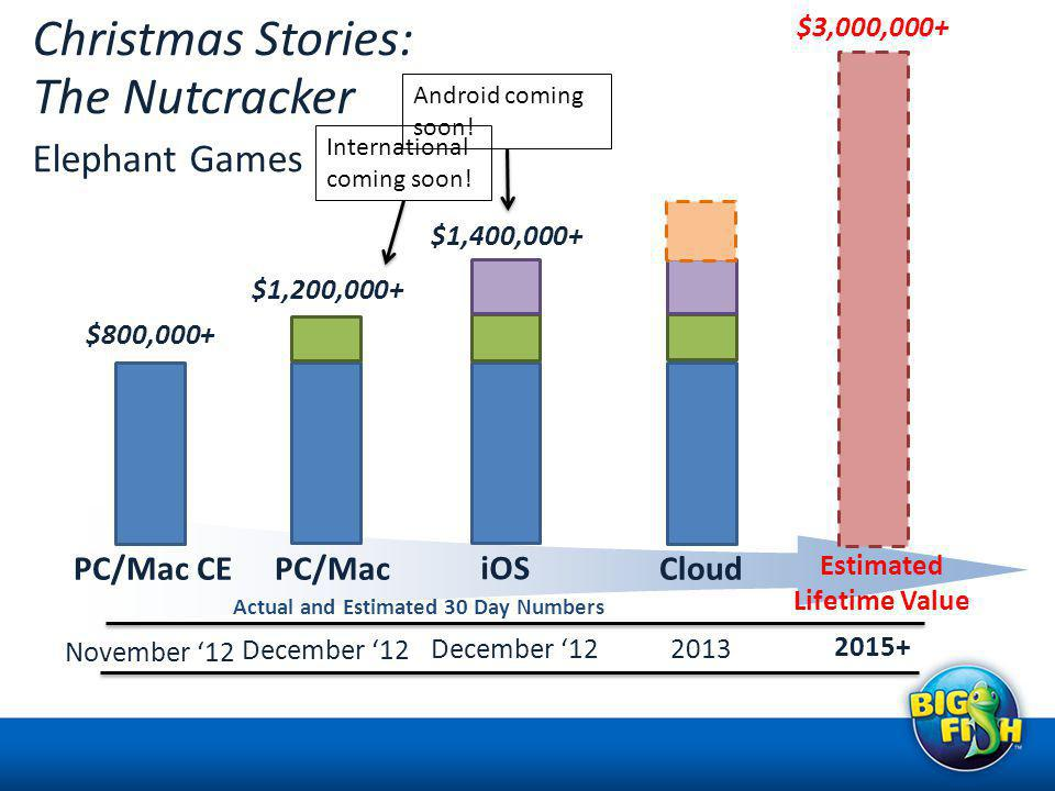 November 12 PC/Mac CE $800,000+ Christmas Stories: The Nutcracker Elephant Games $1,200,000+ December 12 PC/Mac $1,400,000+ December 12 iOS Cloud 2013 2015+ Estimated Lifetime Value $3,000,000+ Actual and Estimated 30 Day Numbers Android coming soon.