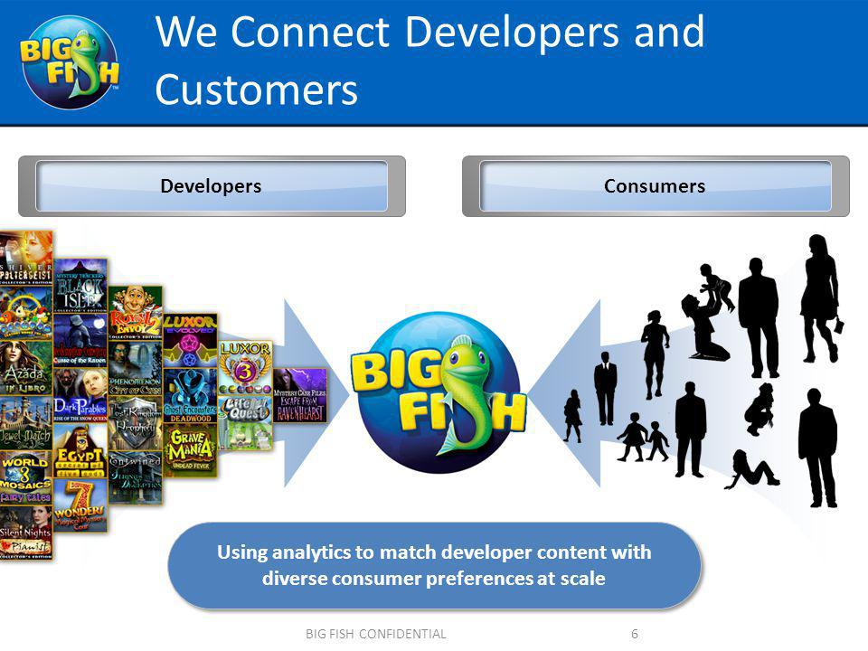 What you learned today Big Fish consumer demographics How to develop a game our customers will buy Big Fish is the best publisher for premium casual games