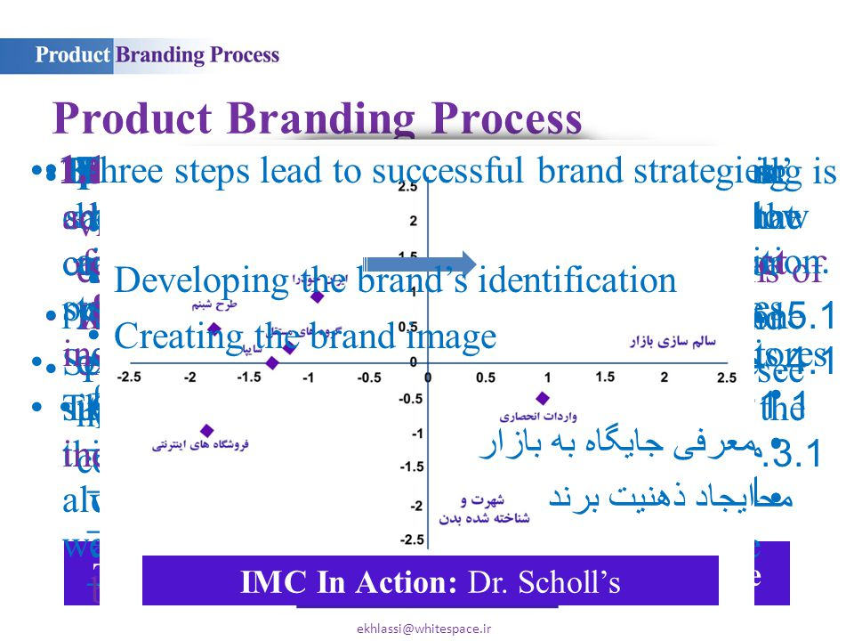Perceptual mapping ( جانمایی ادراکی ) is a visualization technique that indicates how customers perceive competing brands in terms of various criteria