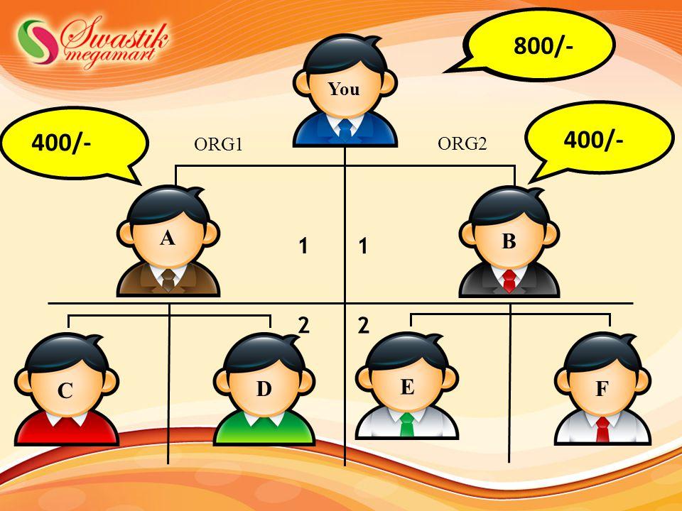400 400/- ORG2 1 1 2 2 B A C D E F You ORG1 800/-