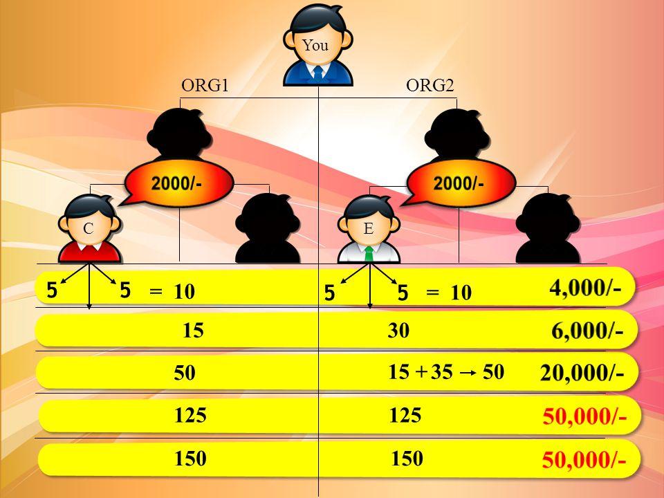 ORG1 ORG2 = 10 15 30 50 15 +3550 125 150 You A B D E F C 5