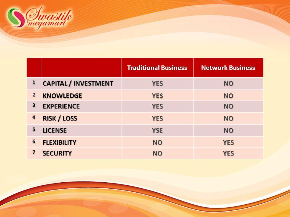 1 CAPITAL / INVESTMENT YESNO 2KNOWLEDGEYESNO 3EXPERIENCEYESNO 4 RISK / LOSS YESNO 5LICENSEYSENO 6FLEXIBILITYNOYES 7SECURITYNOYES Traditional Business Network Business