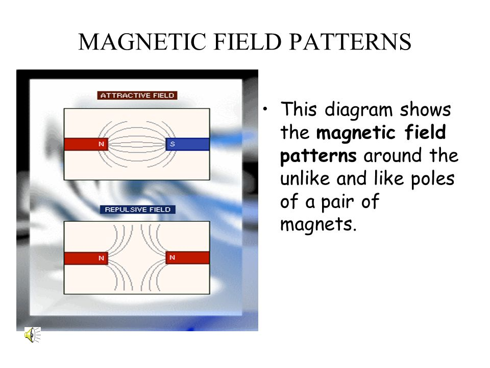 MAGNETIC FIELD PATTERNS This diagram shows the magnetic field patterns around the unlike and like poles of a pair of magnets.