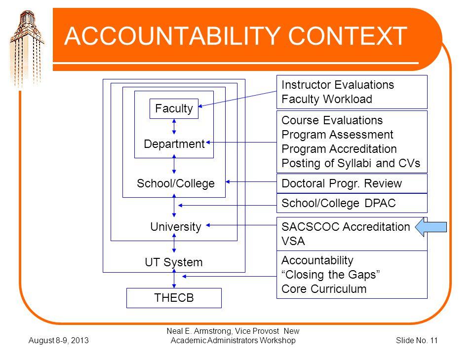 Slide No.11 ACCOUNTABILITY CONTEXT August 8-9, 2013 Neal E.