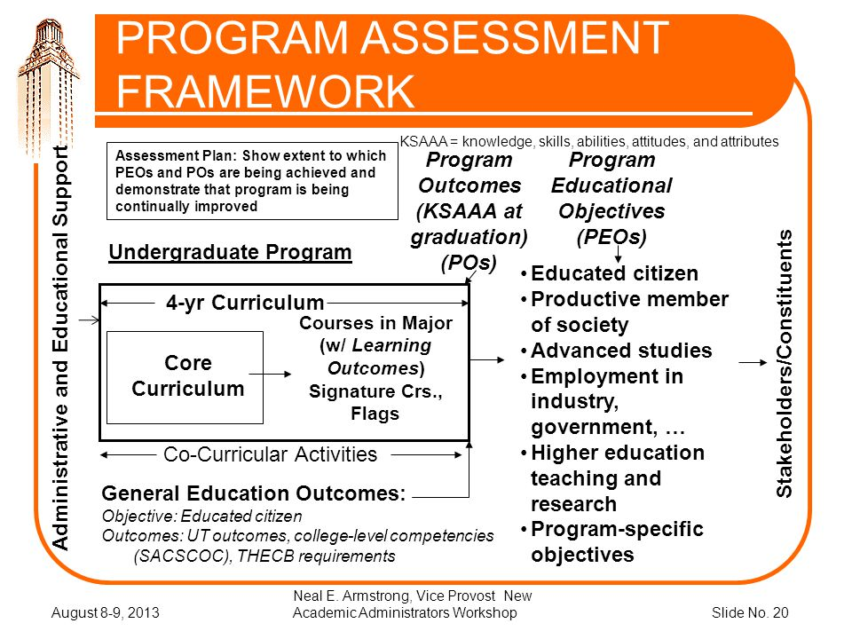 Slide No. 20 PROGRAM ASSESSMENT FRAMEWORK August 8-9, 2013 Neal E. Armstrong, Vice Provost New Academic Administrators Workshop Program Educational Ob