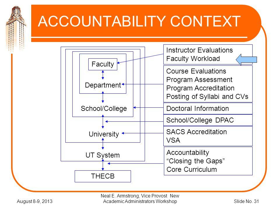 Slide No.31 ACCOUNTABILITY CONTEXT August 8-9, 2013 Neal E.