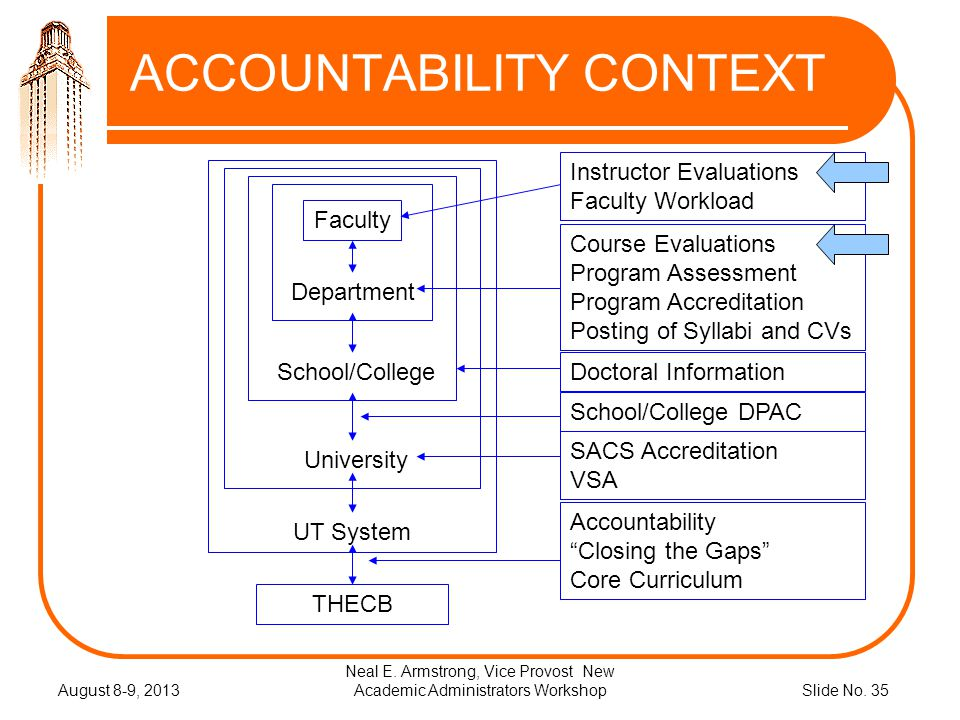 Slide No.35 ACCOUNTABILITY CONTEXT August 8-9, 2013 Neal E.