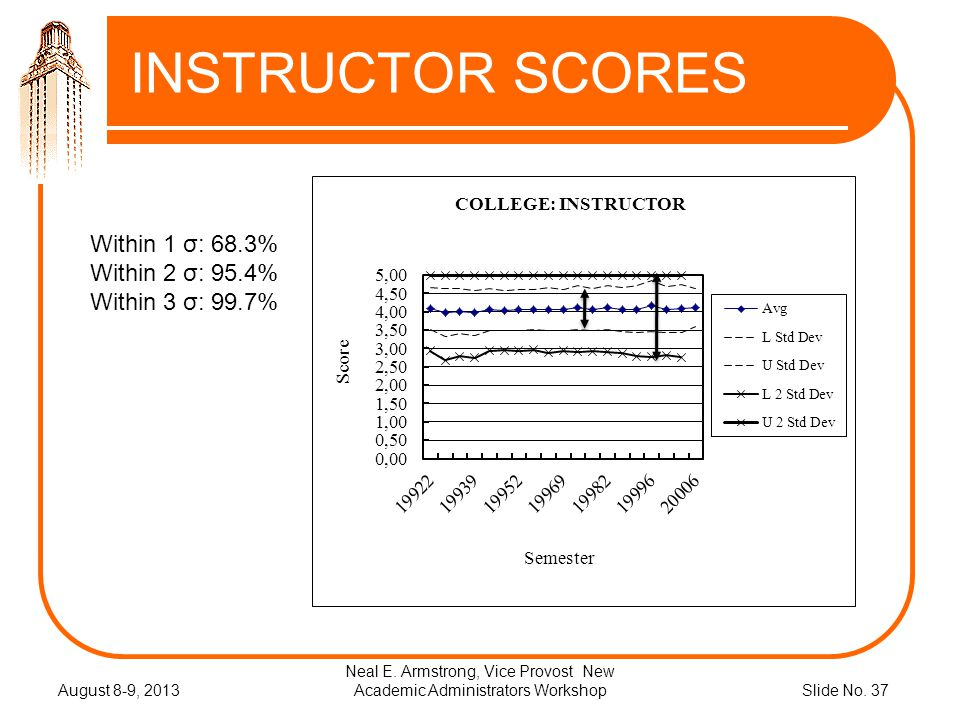 Slide No. 37 INSTRUCTOR SCORES August 8-9, 2013 Neal E.
