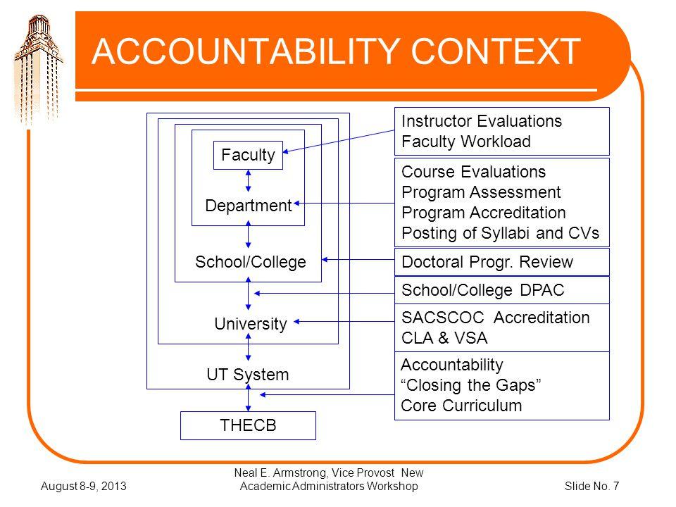 Slide No.7 ACCOUNTABILITY CONTEXT August 8-9, 2013 Neal E.
