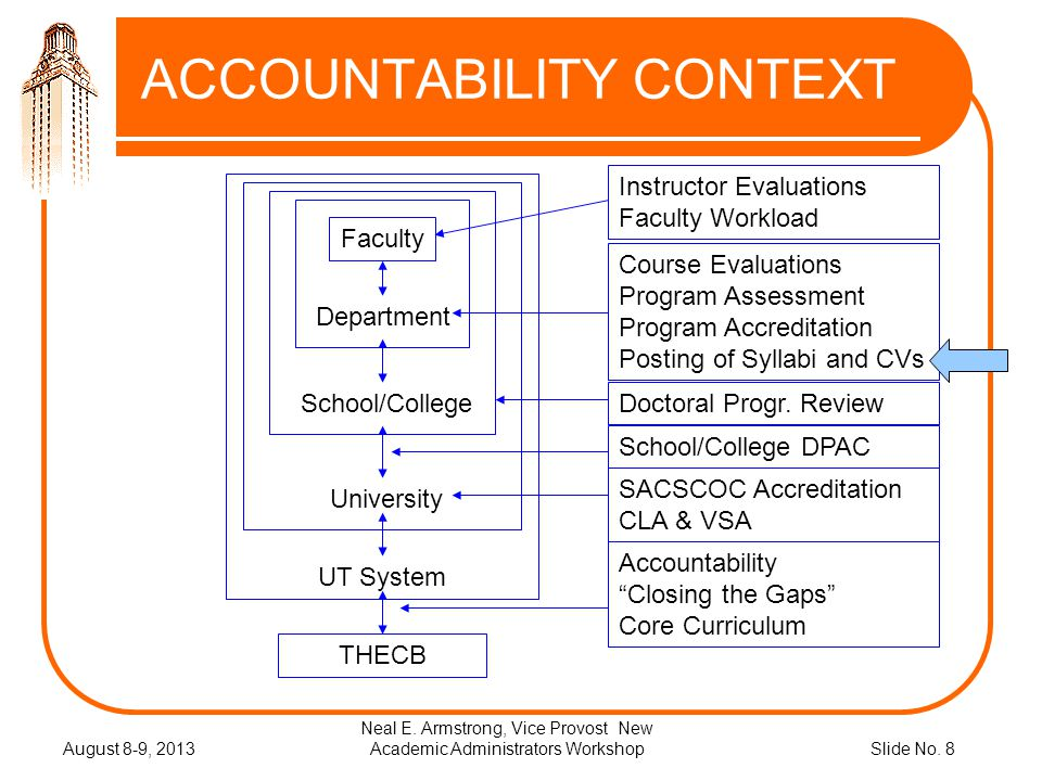 Slide No. 8 ACCOUNTABILITY CONTEXT August 8-9, 2013 Neal E. Armstrong, Vice Provost New Academic Administrators Workshop Faculty Department School/Col