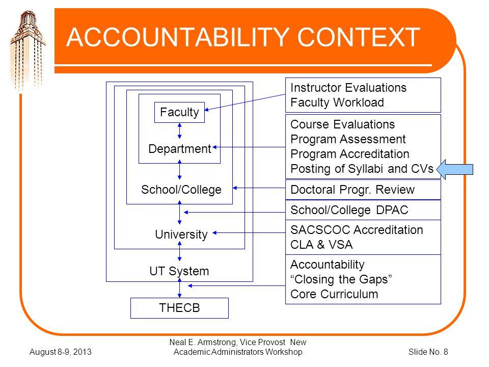 Slide No.8 ACCOUNTABILITY CONTEXT August 8-9, 2013 Neal E.