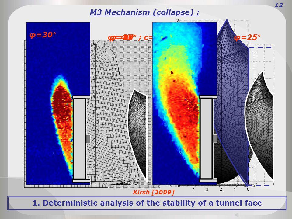 M3 Mechanism (collapse) : φ=30° ; c=0kPaφ=17° ; c=7kPa 12 Kirsh [2009] φ=40°φ=25° φ=30° 1.