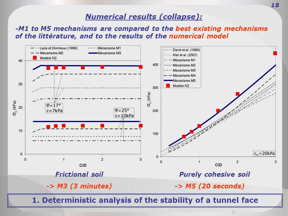Numerical results (collapse): -M1 to M5 mechanisms are compared to the best existing mechanisms of the littérature, and to the results of the numerical model Frictional soil Purely cohesive soil -> M3 (3 minutes) -> M5 (20 seconds) 18 1.