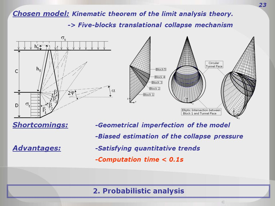 23 Chosen model: Kinematic theorem of the limit analysis theory.