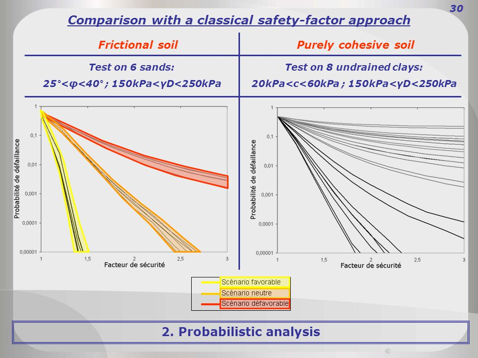 Comparison with a classical safety-factor approach Frictional soil Purely cohesive soil Test on 6 sands: 25°<φ<40° ; 150kPa<γD<250kPa Test on 8 undrained clays: 20kPa<c<60kPa ; 150kPa<γD<250kPa 30 2.