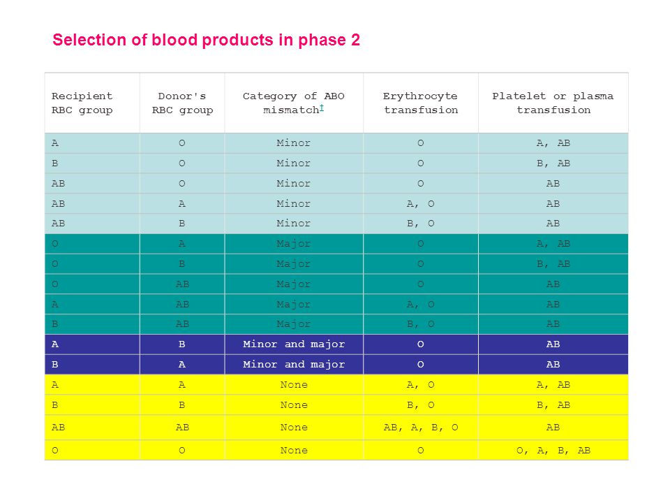 Selection of blood products in phase 2 Recipient RBC group Donor s RBC group Category of ABO mismatch Erythrocyte transfusion Platelet or plasma transfusion AOMinorOA, AB BOMinorOB, AB ABOMinorOAB AMinorA, OAB BMinorB, OAB OAMajorOA, AB OBMajorOB, AB OABMajorOAB A MajorA, OAB B MajorB, OAB ABMinor and majorOAB BAMinor and majorOAB AANoneA, OA, AB BBNoneB, OB, AB AB NoneAB, A, B, OAB OONoneOO, A, B, AB