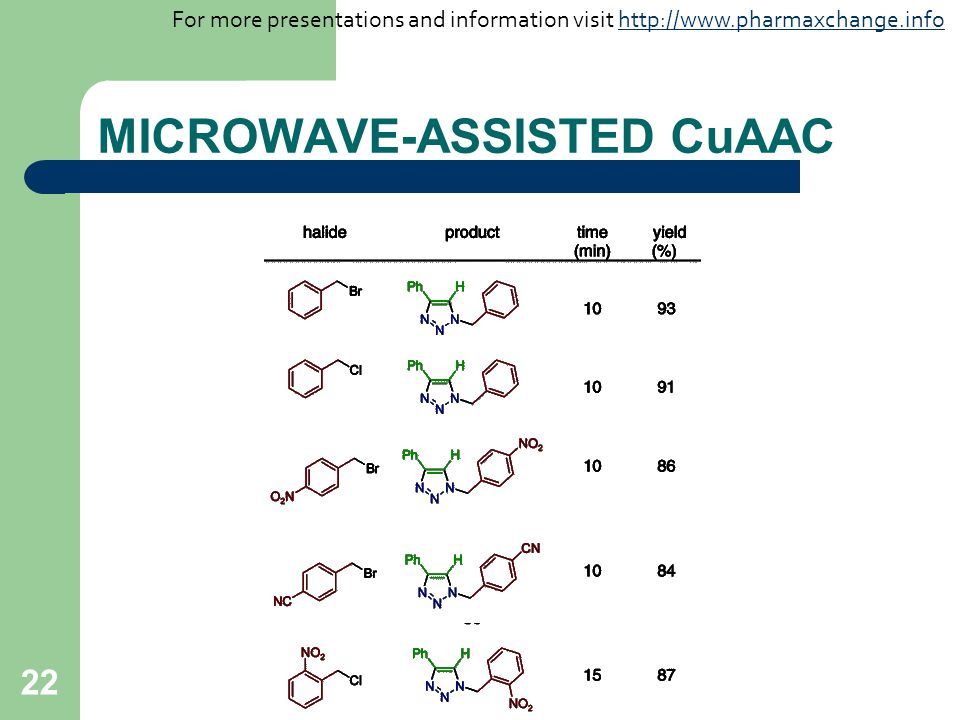 22 MICROWAVE-ASSISTED CuAAC For more presentations and information visit http://www.pharmaxchange.infohttp://www.pharmaxchange.info