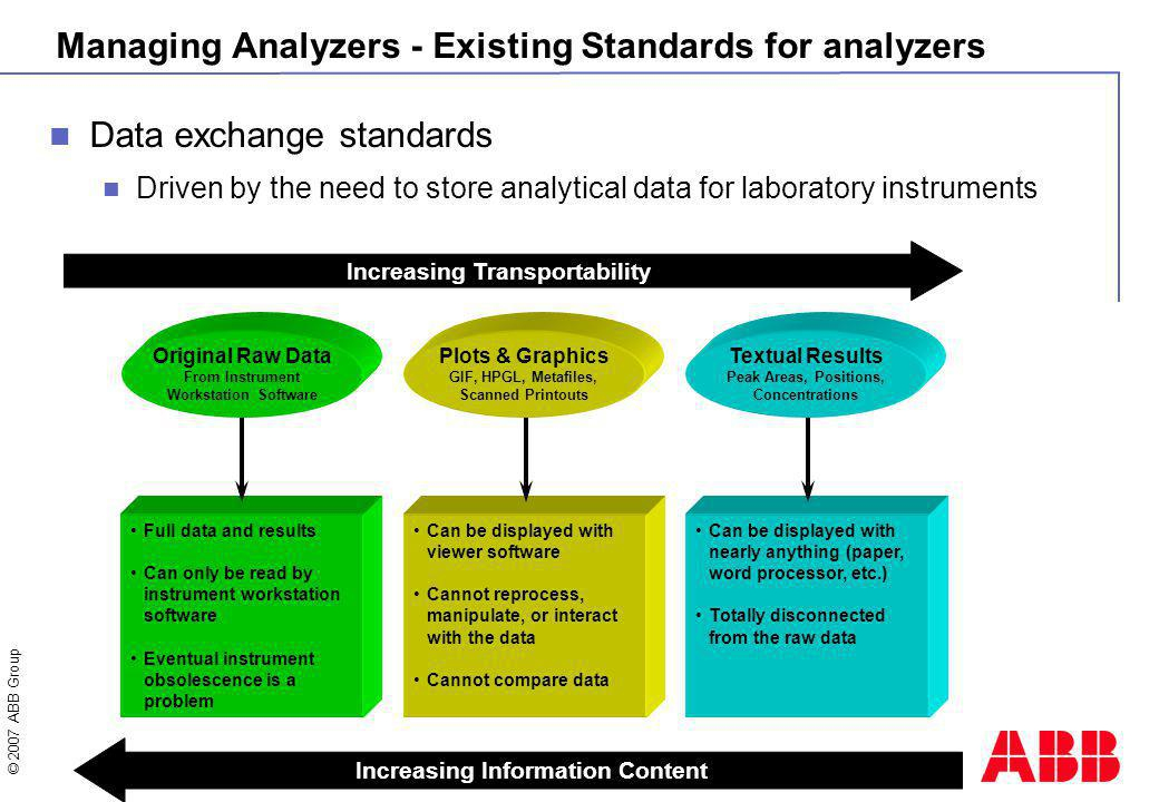 © 2007 ABB Group Slide 16 Managing Analyzers - Existing Standards for analyzers Data exchange standards Driven by the need to store analytical data for laboratory instruments Increasing Transportability Increasing Information Content Original Raw Data From Instrument Workstation Software Plots & Graphics GIF, HPGL, Metafiles, Scanned Printouts Textual Results Peak Areas, Positions, Concentrations Full data and results Can only be read by instrument workstation software Eventual instrument obsolescence is a problem Can be displayed with viewer software Cannot reprocess, manipulate, or interact with the data Cannot compare data Can be displayed with nearly anything (paper, word processor, etc.) Totally disconnected from the raw data