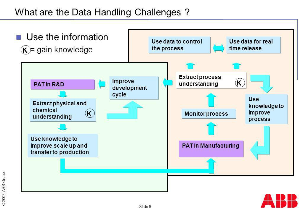 © 2007 ABB Group Slide 9 What are the Data Handling Challenges .