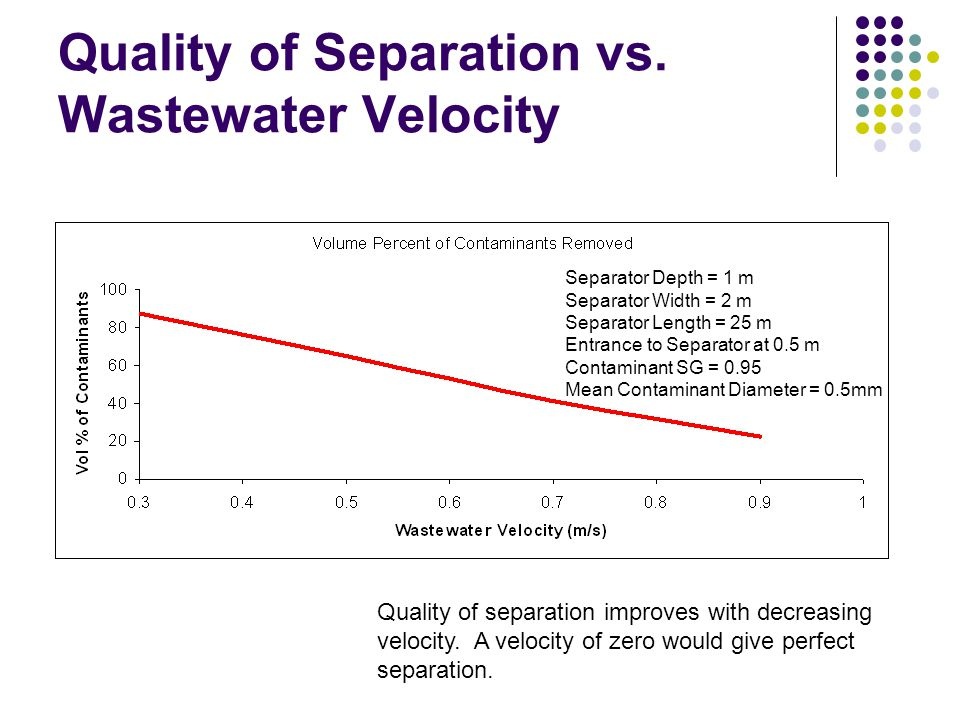 Quality of Separation vs. Wastewater Velocity Separator Depth = 1 m Separator Width = 2 m Separator Length = 25 m Entrance to Separator at 0.5 m Conta