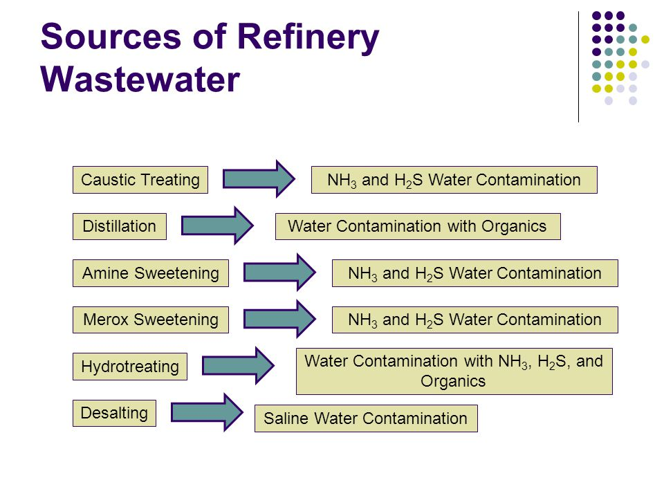 Sources of Refinery Wastewater Caustic Treating Distillation Amine Sweetening Merox Sweetening Hydrotreating Desalting NH 3 and H 2 S Water Contaminat