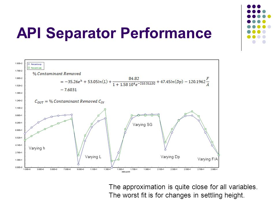 API Separator Performance Varying h Varying L Varying SG Varying Dp Varying F/A The approximation is quite close for all variables. The worst fit is f