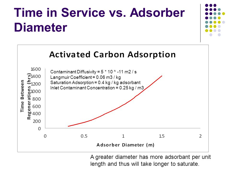 Time in Service vs. Adsorber Diameter Contaminant Diffusivity = 5 * 10 ^ -11 m2 / s Langmuir Coefficient = 0.06 m3 / kg Saturation Adsorption = 0.4 kg