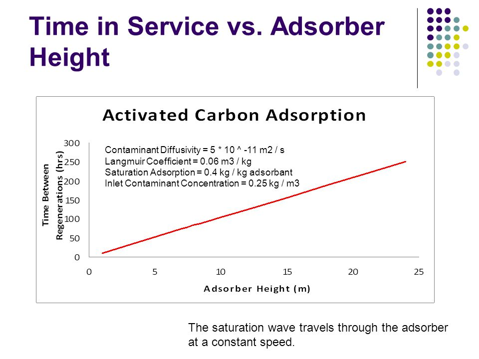 Time in Service vs. Adsorber Height Contaminant Diffusivity = 5 * 10 ^ -11 m2 / s Langmuir Coefficient = 0.06 m3 / kg Saturation Adsorption = 0.4 kg /