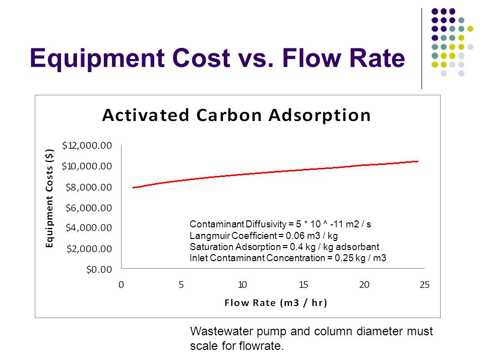 Equipment Cost vs. Flow Rate Contaminant Diffusivity = 5 * 10 ^ -11 m2 / s Langmuir Coefficient = 0.06 m3 / kg Saturation Adsorption = 0.4 kg / kg ads