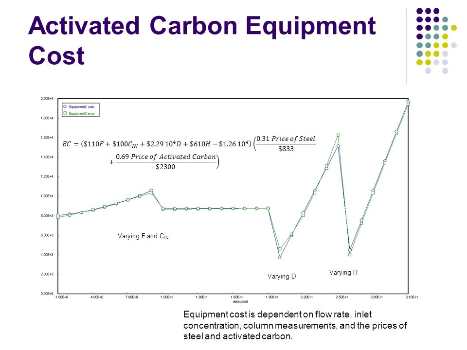 Activated Carbon Equipment Cost Equipment cost is dependent on flow rate, inlet concentration, column measurements, and the prices of steel and activa