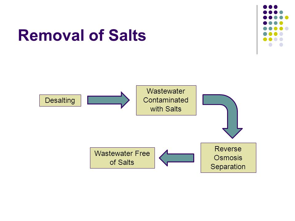 Removal of Salts Desalting Wastewater Contaminated with Salts Reverse Osmosis Separation Wastewater Free of Salts