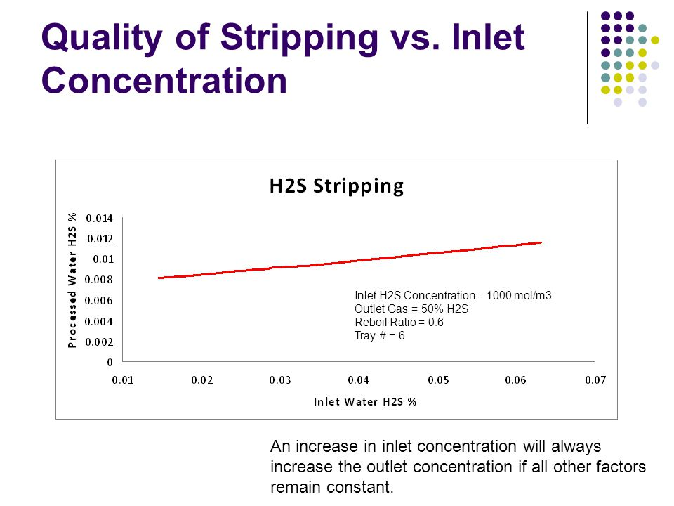 Quality of Stripping vs. Inlet Concentration Inlet H2S Concentration = 1000 mol/m3 Outlet Gas = 50% H2S Reboil Ratio = 0.6 Tray # = 6 An increase in i