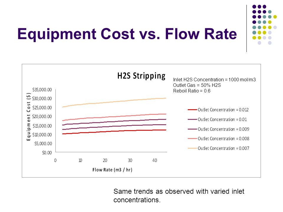 Equipment Cost vs. Flow Rate Inlet H2S Concentration = 1000 mol/m3 Outlet Gas = 50% H2S Reboil Ratio = 0.6 Same trends as observed with varied inlet c
