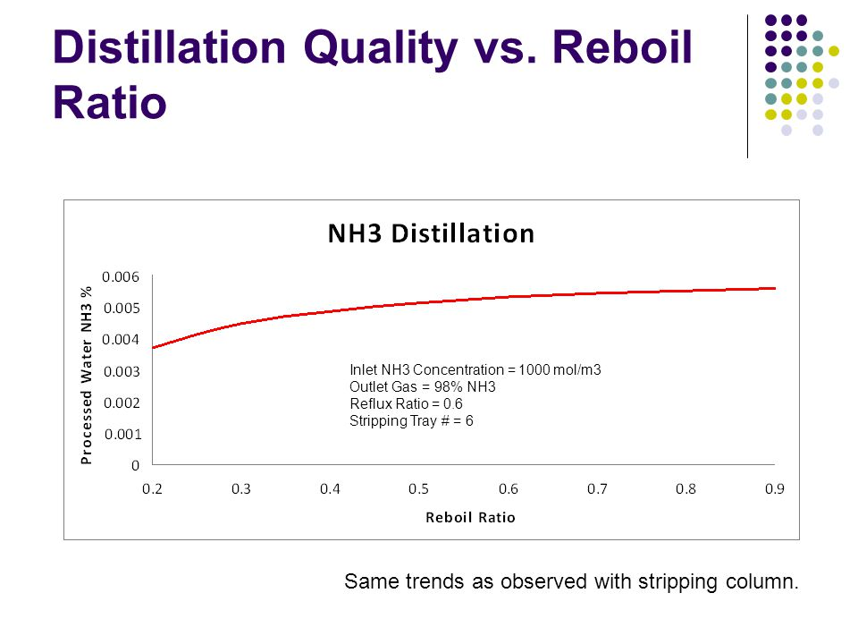 Distillation Quality vs. Reboil Ratio Inlet NH3 Concentration = 1000 mol/m3 Outlet Gas = 98% NH3 Reflux Ratio = 0.6 Stripping Tray # = 6 Same trends a
