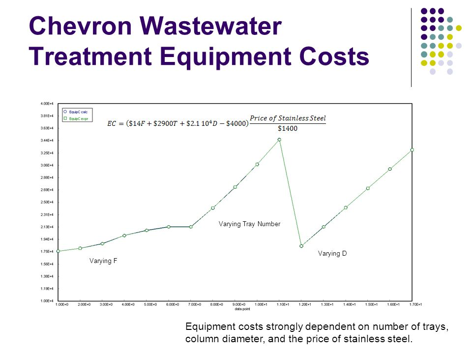 Chevron Wastewater Treatment Equipment Costs Varying F Varying Tray Number Varying D Equipment costs strongly dependent on number of trays, column dia