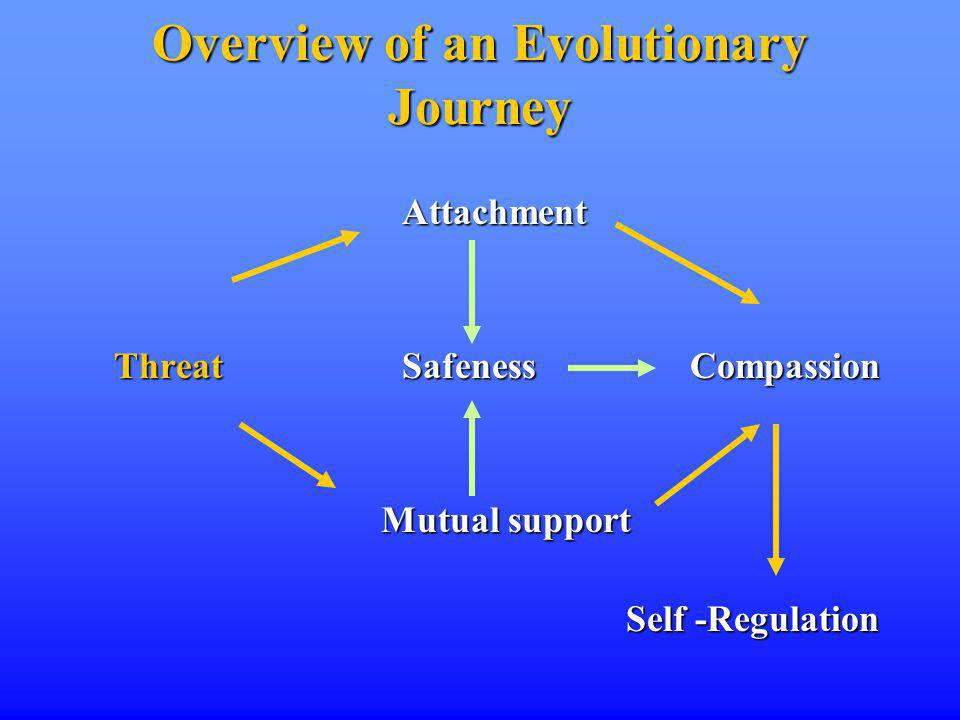 Overview of an Evolutionary Journey Attachment ThreatSafenessCompassion Mutual support Mutual support Self -Regulation Self -Regulation