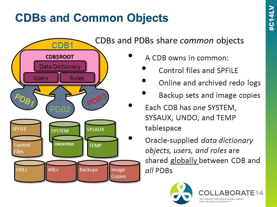 CDBs and Common Objects A CDB owns in common: Control files and SPFILE Online and archived redo logs Backup sets and image copies Each CDB has one SYSTEM, SYSAUX, UNDO, and TEMP tablespace Oracle-supplied data dictionary objects, users, and roles are shared globally between CDB and all PDBs PDB1 PDB3 PDB2 CDB1 SPFILE ORLs Control Files ARLs Backups Image Copies SYSTEM UNDOTBS1 SYSAUX TEMP CDB$ROOTCDB$ROOT Data Dictionary Roles Users CDBs and PDBs share common objects