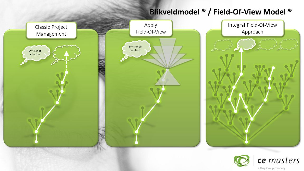 Blikveldmodel ® / Field-Of-View Model ® Classic Project Management Envisioned solution Apply Field-Of-View Envisioned solution Integral Field-Of-View Approach